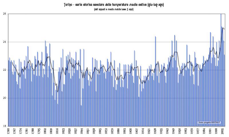 Le calde estati degli anni 40'-50'-torino.jpg