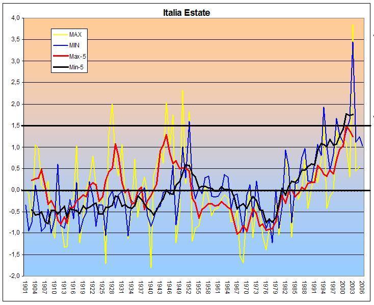 Le calde estati degli anni 40'-50'-italia-estate-min-max-1901-06.jpg