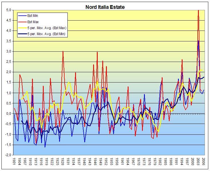 Le calde estati degli anni 40'-50'-ni-estate.jpg