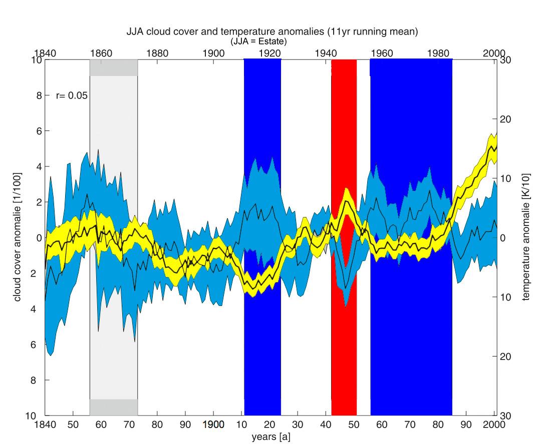 Le calde estati degli anni 40'-50'-graph1.jpg
