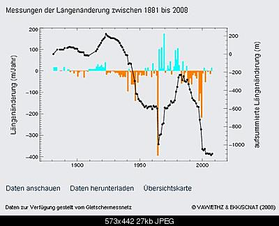Clima e ghiacciai nel Medioevo alpino.-variazioni-allalin-1881-2008.jpg
