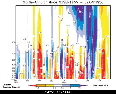 """Thread """"stratosferico"""" inverno 2010-2011...analisi e previsione della stratosfera-gfs_nam_arc_web_9.png"""