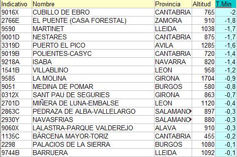 Reports from Spain-minimas.jpg