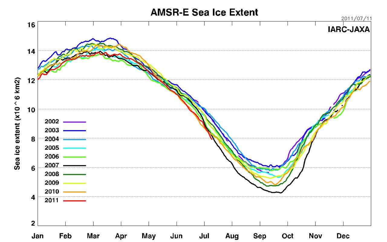 Artico verso l'abisso... eppure lo dicevamo che...-amsre_sea_ice_extent_l.jpg