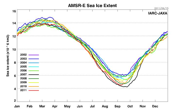 Artico verso l'abisso... eppure lo dicevamo che...-amsre_sea_ice_extent.png