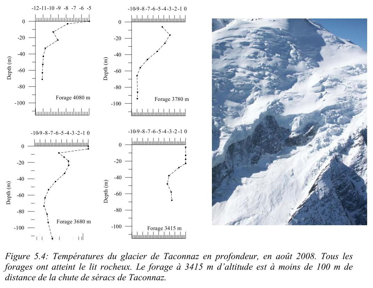 Il Ghiacciaio della Brenva (tesina as.2011/2012)-taconnaz-temperatures-08.2008.jpg