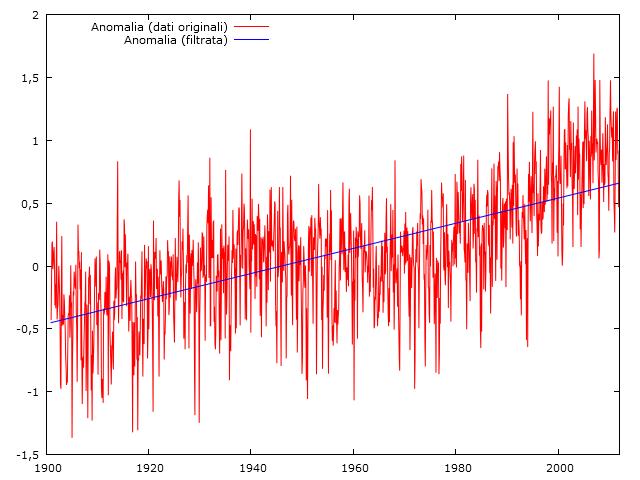 gw ed heat waves-shift-temperatura.png