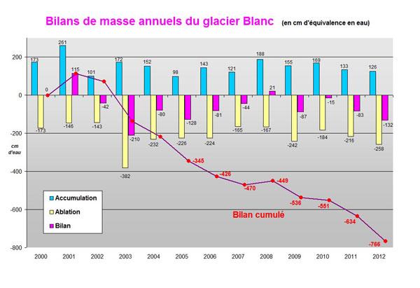 Bilancio di massa nei Ecrins-bilangb2012.jpg