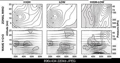 Analisi stratosfera 2013-2014-coupling_fig1.jpg