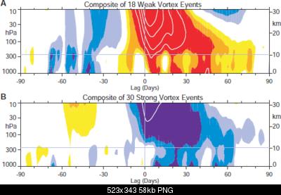 Analisi stratosfera 2013-2014-stratospheric_polar_vortex_lagged_composites.png