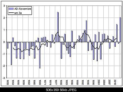 Analisi stratosfera 2013-2014-ao-novembre.jpg