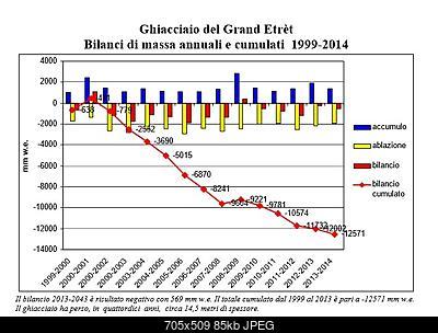 Bilancio di massa del Ghiacciaio del Grand Etret-bilan-grand-etret-2014.jpg