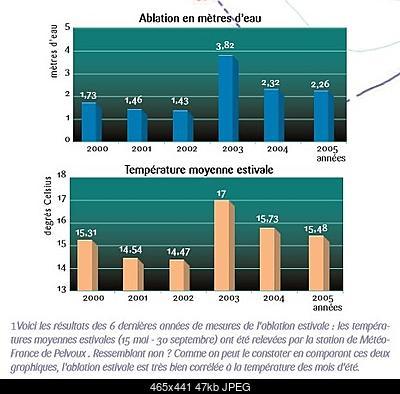 Bilancio di massa del Ghiacciaio del Grand Etret-gblancablation-t.jpg