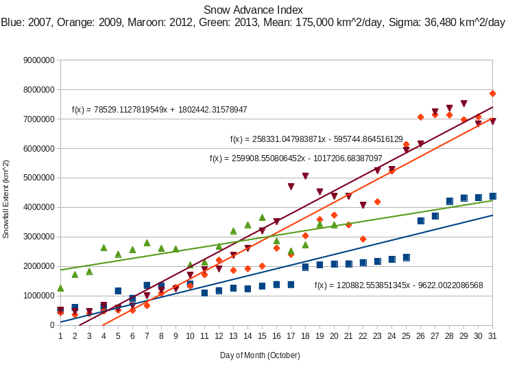 SAI (Snow Advance Index)- Analisi e monitoraggio-sai-2013.png