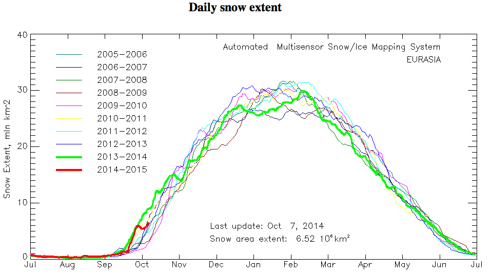 SAI (Snow Advance Index)- Analisi e monitoraggio-schermata-2014-10-08-23.07.01.png