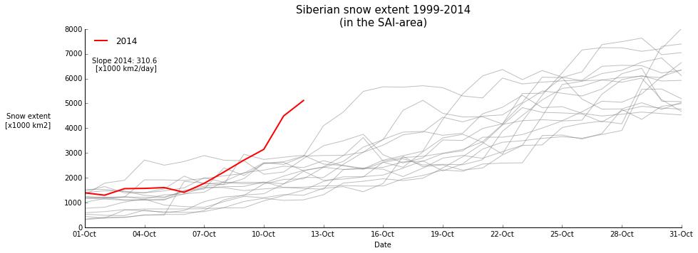 SAI (Snow Advance Index)- Analisi e monitoraggio-121020141327300.png