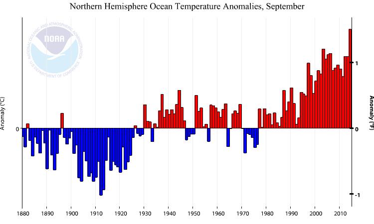 Temperature globali-multigraph.png
