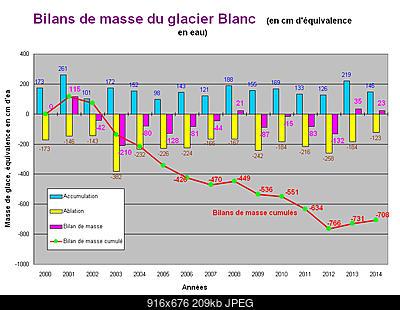 Bilancio di massa nei Ecrins-14-10-glacier-blanc-bilan-c.jpg