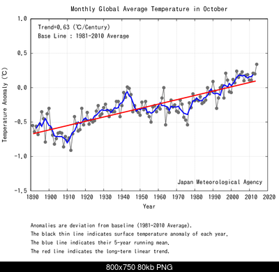 Temperature globali-oct_wld.png