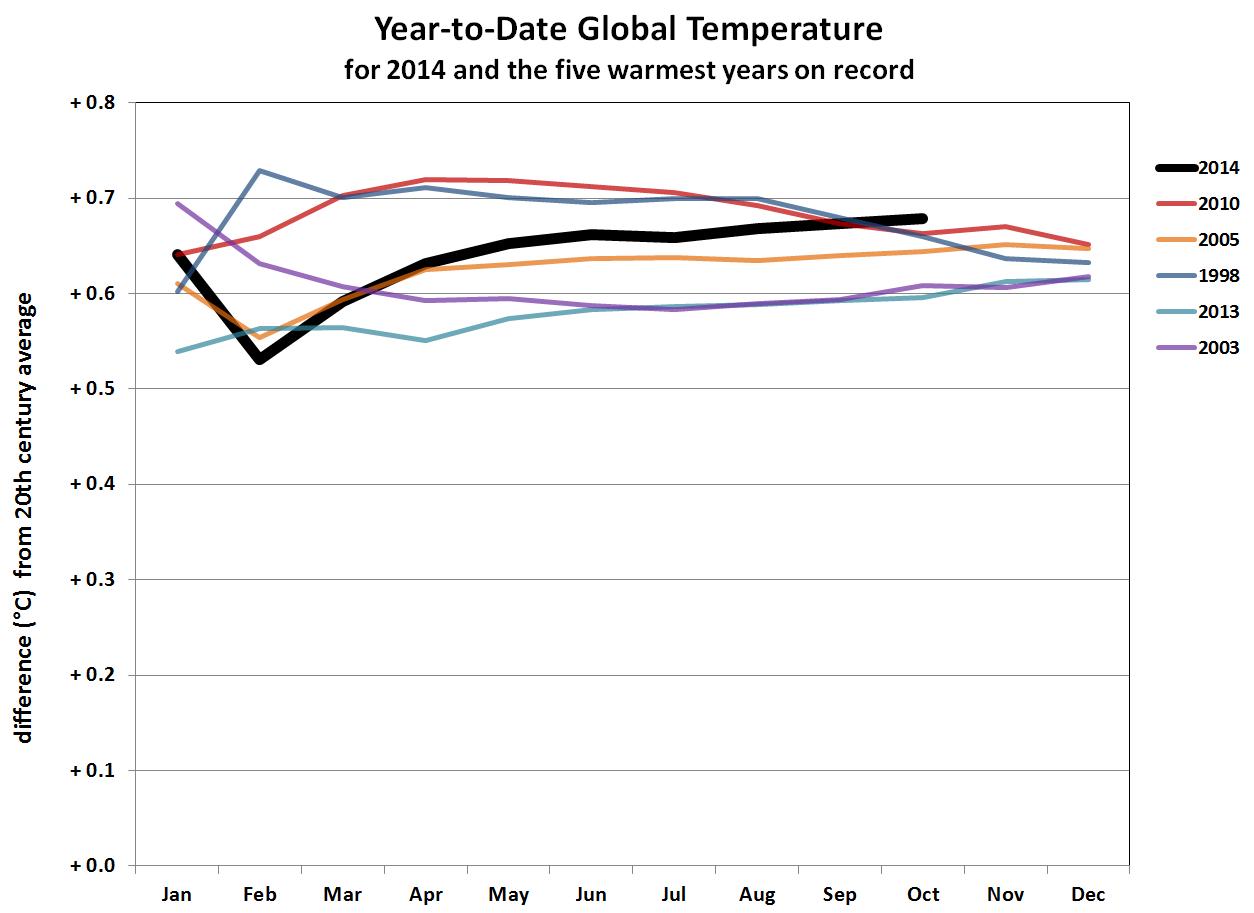 Temperature globali-ytd-oct-2014-horserace.png