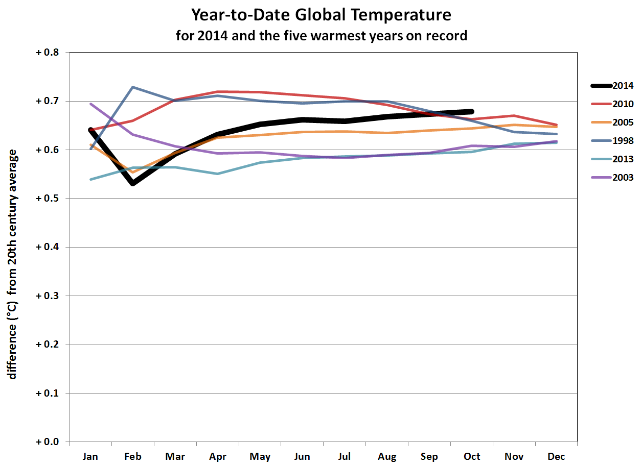 Temperature globali-ytd-oct-2014-horserace.png