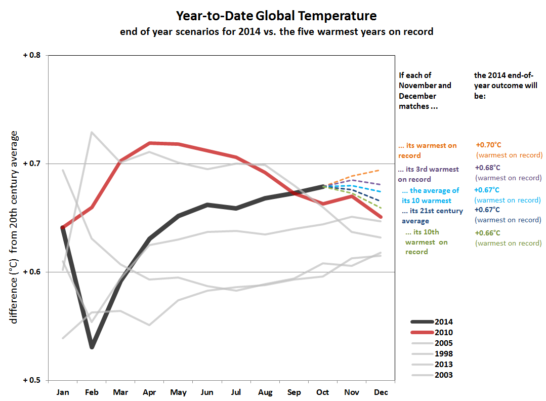 Temperature globali-ytd-scenarios-thru-oct-2014.png