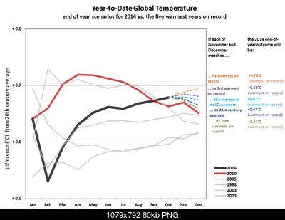 Temperature globali-ytd-scenarios-thru-oct-2014.png