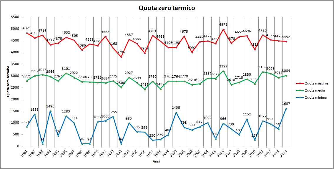 -quota_zero_termico.png