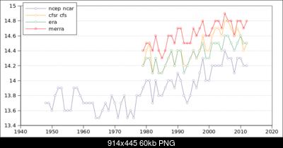 Temperature globali-rean.png