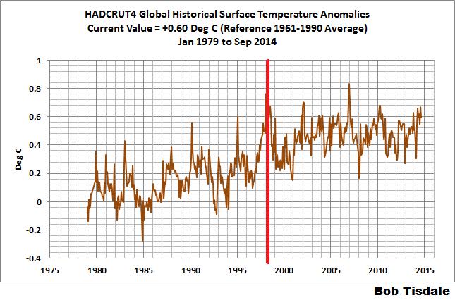 Temperature globali-03-hadcrut4.png