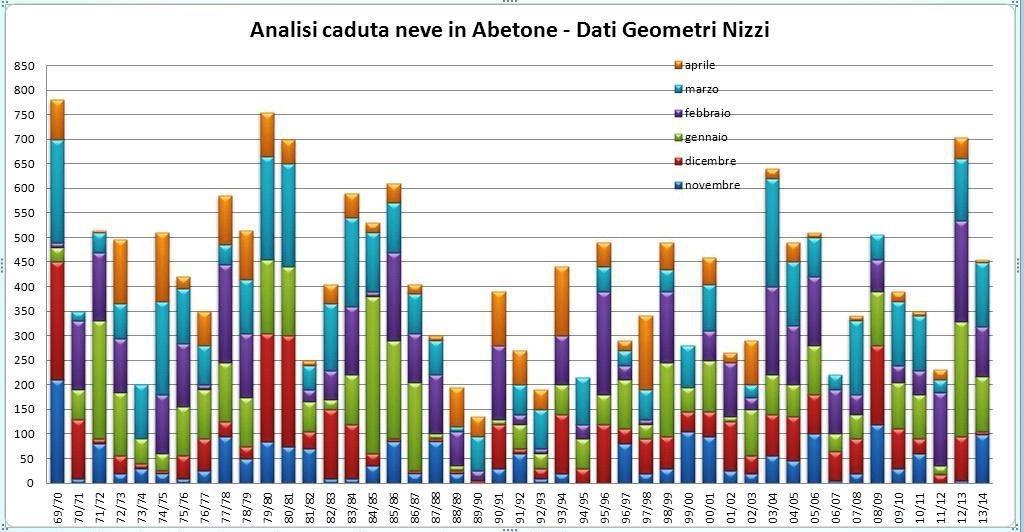 Nowcasting nivoglaciale Appennini dall' inverno 2014 all'inverno 2015-8cml0d3.jpg