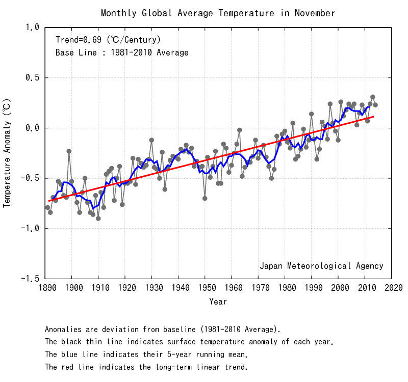 Temperature globali-nov_wld.png