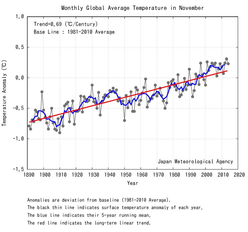 Temperature globali-nov_wld.png