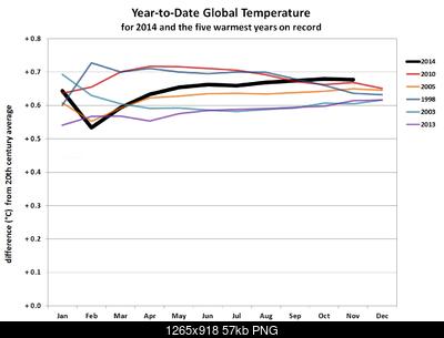 Temperature globali-ytd-nov-2014-horserace.png