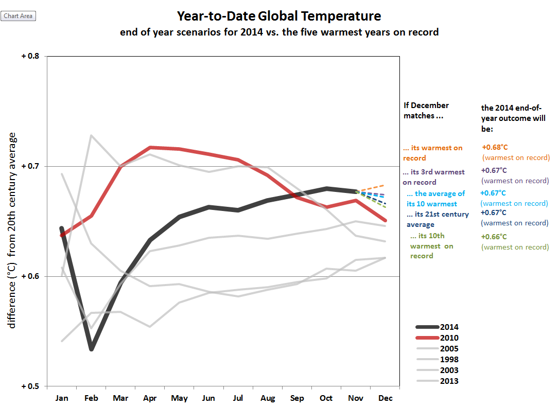 Temperature globali-ytd-scenarios-thru-nov-2014.png