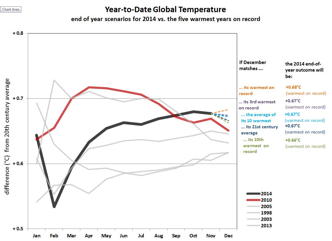 Temperature globali-ytd-scenarios-thru-nov-2014.png