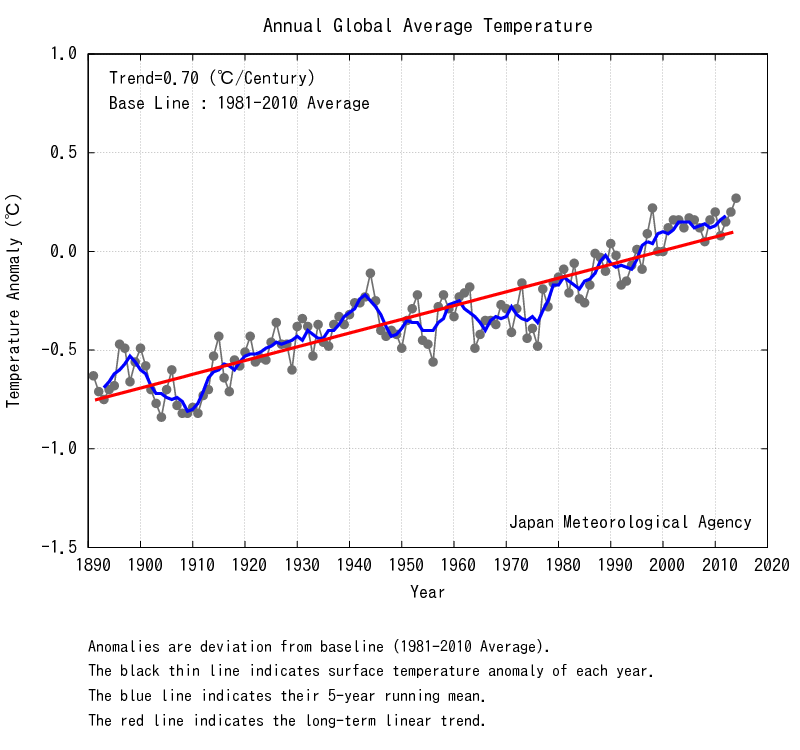 Temperature globali-an_wld.png