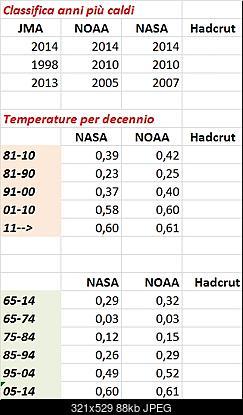 Temperature globali-sintesi.jpg