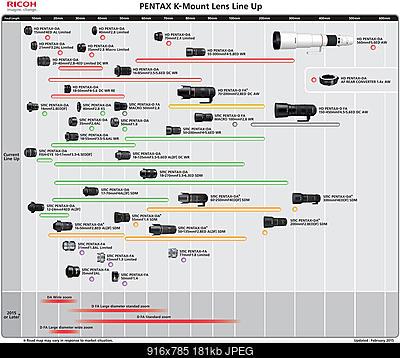Nuova Pentax con sensore in formato 135-pentax-k-mount-lens-roadmap-2015-updated.jpg