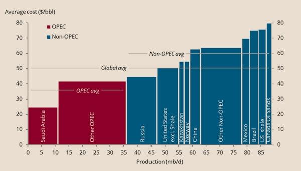 Petrolio: produzione, utilizzo, riserve, effetti sull'ambiente, alternative ed impatti geopolitici-oil-breakeven.jpg