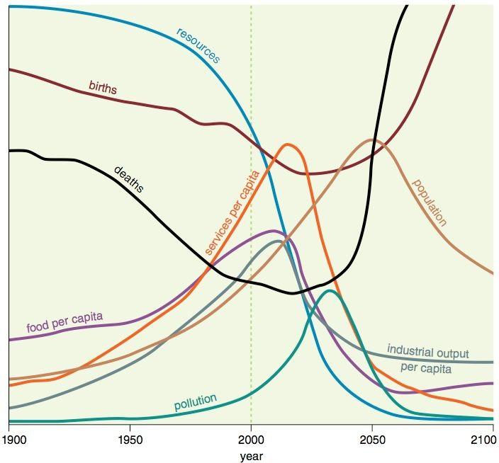 Petrolio: produzione, utilizzo, riserve, effetti sull'ambiente, alternative ed impatti geopolitici-limits-to-growth.jpg