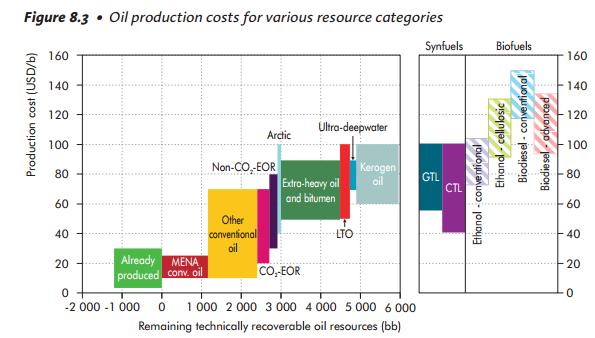 Petrolio: produzione, utilizzo, riserve, effetti sull'ambiente, alternative ed impatti geopolitici-oil-production-costs.png