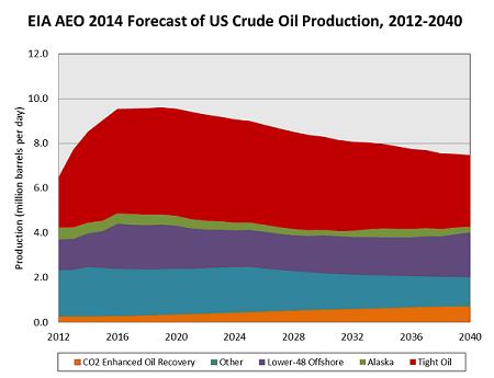 Petrolio: produzione, utilizzo, riserve, effetti sull'ambiente, alternative ed impatti geopolitici-figure_eia-aeo-2014-us-crude-oil-forecast_450.png