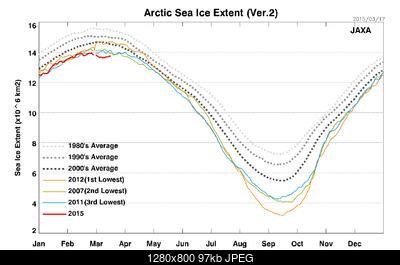 Seguiamo qui questo periodo meteo senza precedenti!-sea_ice_extent_n_v2_l.jpg
