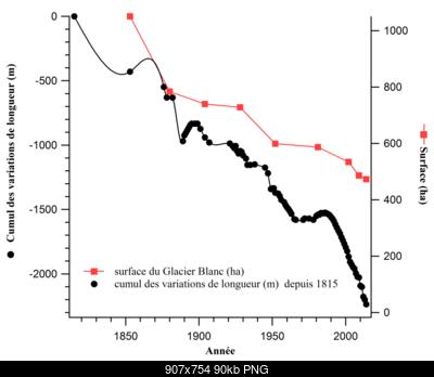 Bilancio di massa nei Ecrins-graphglacierblanc.png