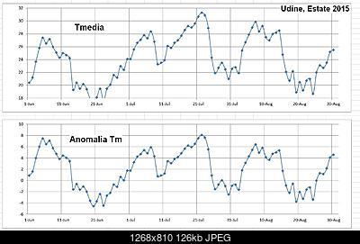 Estate 2015: Giu + Lug + Ago: Riassumiamo gli aspetti termici e pluviometrici-capture.jpg