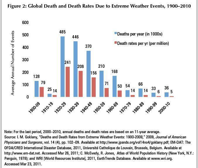 Il clima cambia o la memoria storica sta andando persa?-extreme-weather.jpg