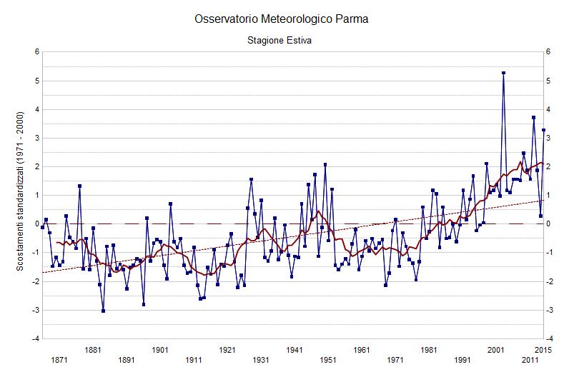 Il clima cambia o la memoria storica sta andando persa?-parma-summer.png