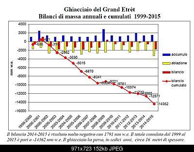 Bilancio di massa del Ghiacciaio del Grand Etret-grand-etret-2015.jpg