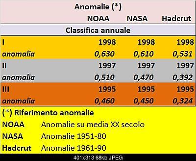 Temperature globali-1998.jpg